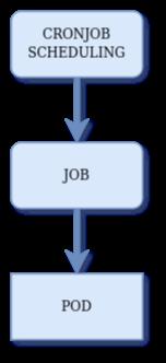 cronjob-job-pod