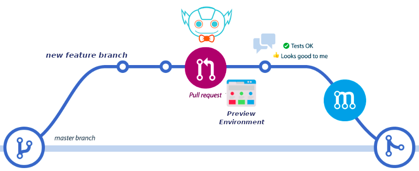JenkinsX preview environment creation
