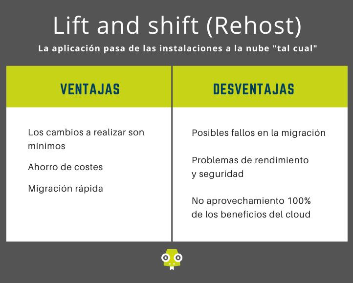 tabla comparativa lift shift